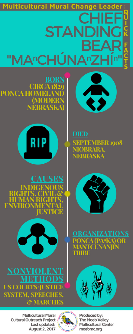 Chief Standing Bear Infographic