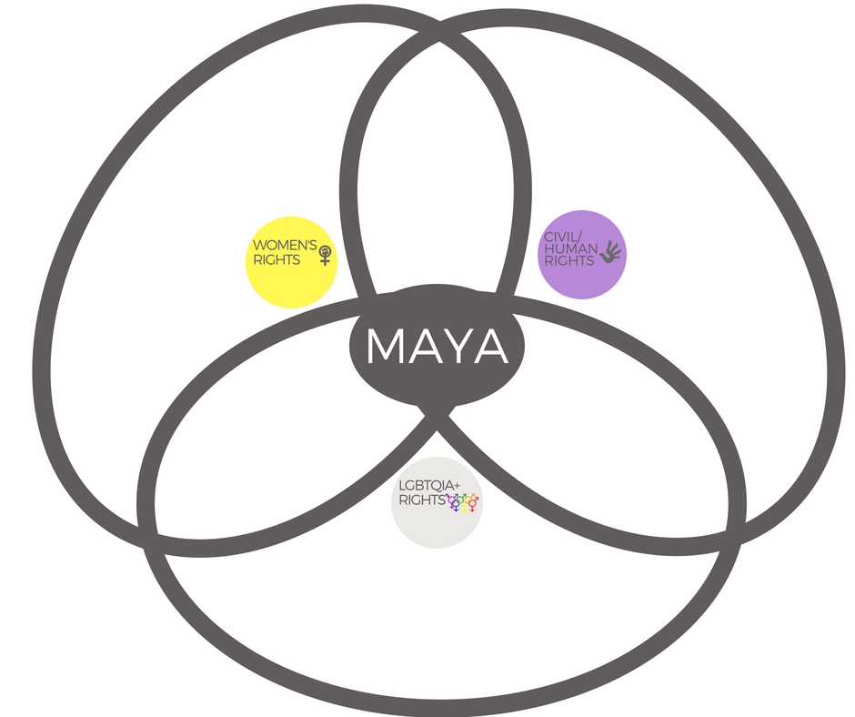 Intersectionalities Maya