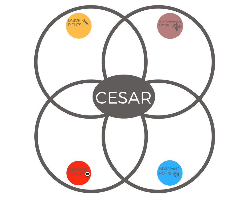 Intersectionality Cesar
