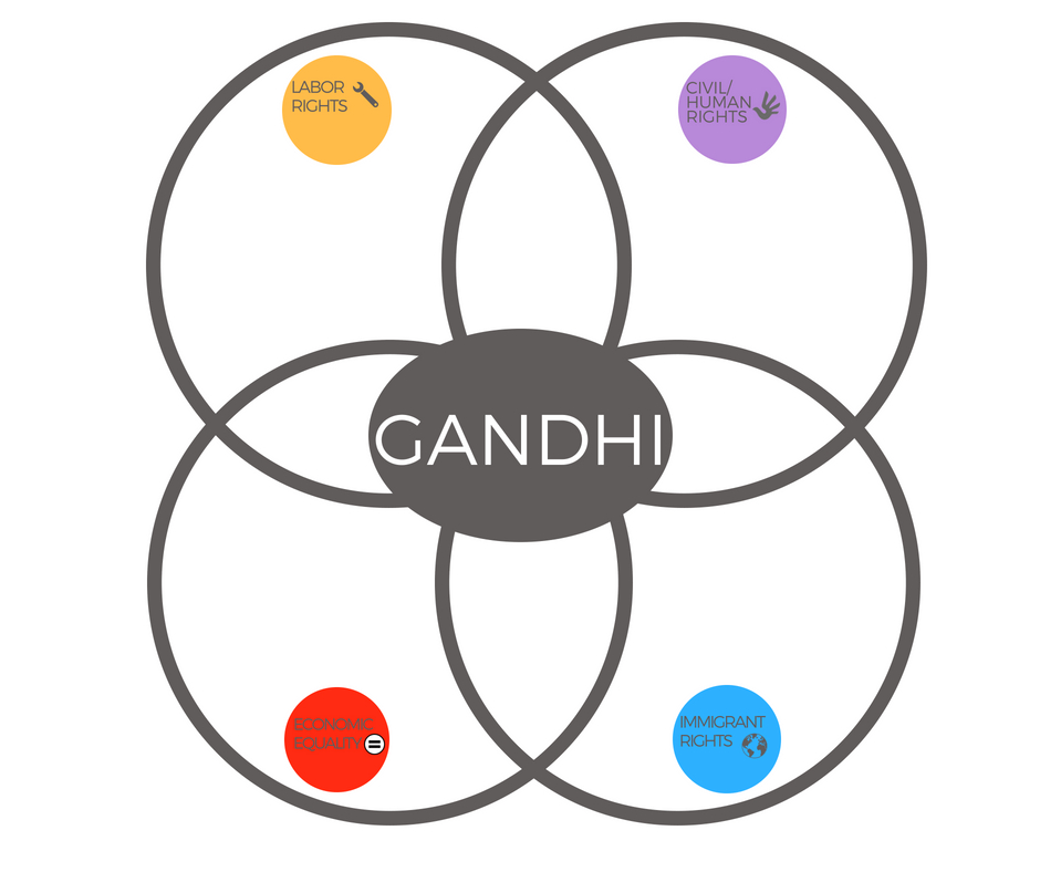 Intersectionality Gandhi