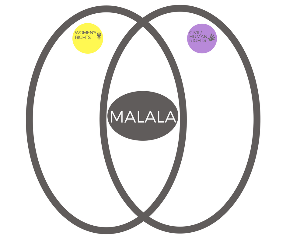 Intersectionality Malala